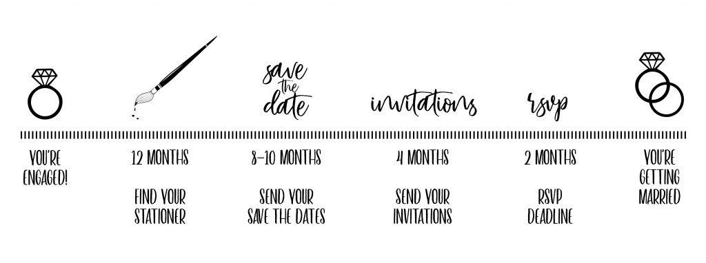 Betty Lou Design Wedding Stationery Timeline